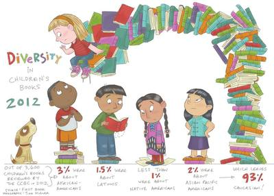 Diversity in Children's Books 2012 by Tina Kugler